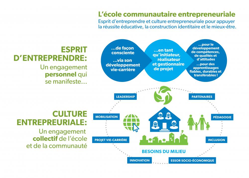 cole communautaire entrepreneurial
